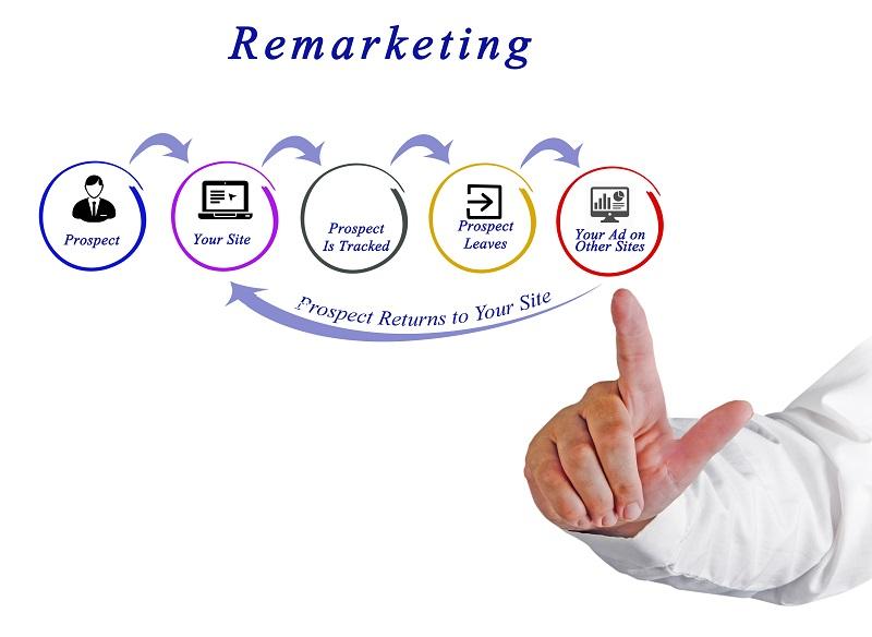 Facebook-Retargeting: Wie Sie mit Facebook-Ads die Besucher Ihrer Website erneut mit Werbeanzeigen ansprechen!