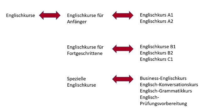seo-sprachschulen-suchmaschinenoptimierung