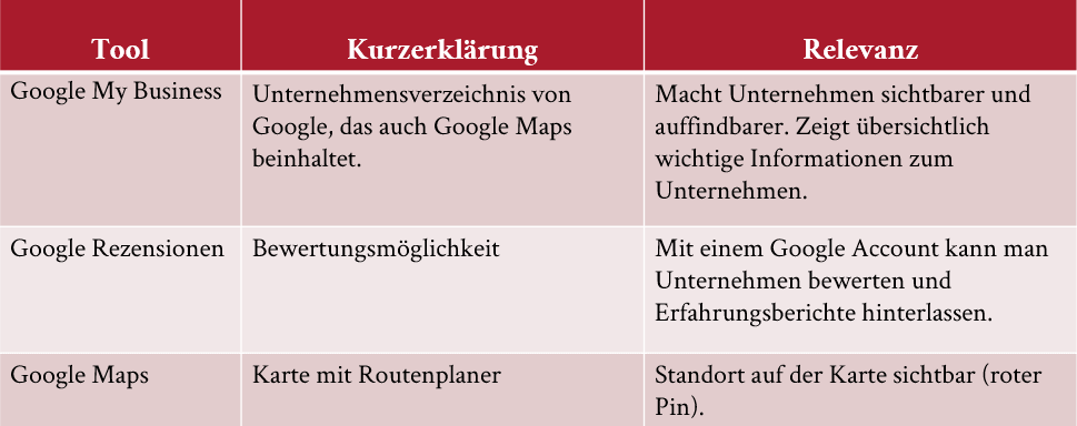 Übersicht Google Produkte: Google My Business, Google Rezensionen, Google Maps.